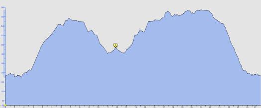 Vätterchallange - cykelbanan, profil, 270m stigning